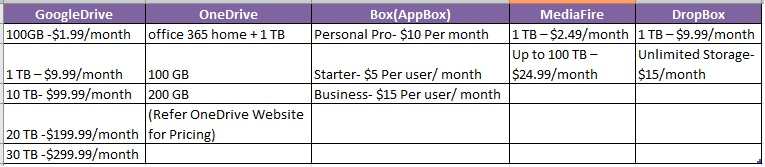 Cloud Storage and Backup Service Providers Pricing List